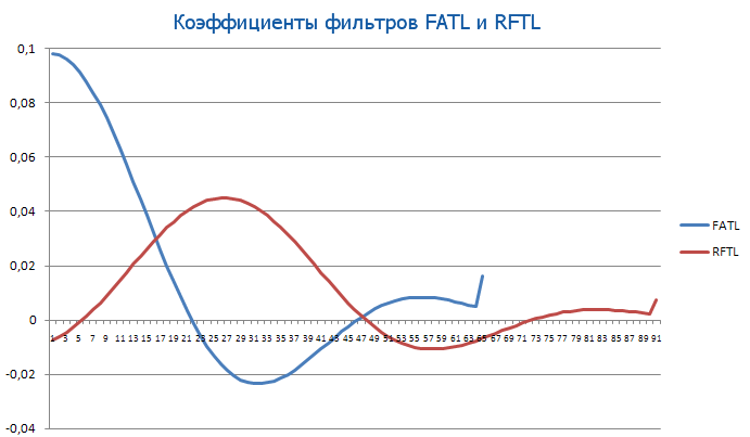 Коэффициенты фильтров FATL и RFTL