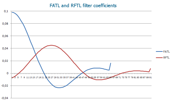 Coefficients of FATL and RFTL digital filters