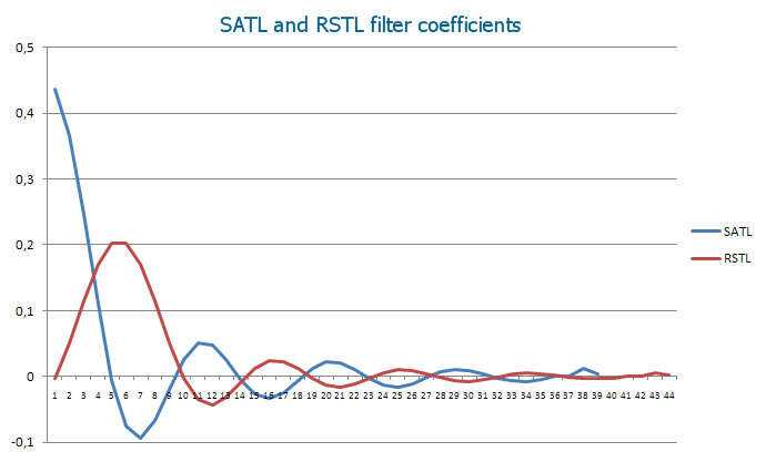 Coefficients of SATL and RSTL digital filters