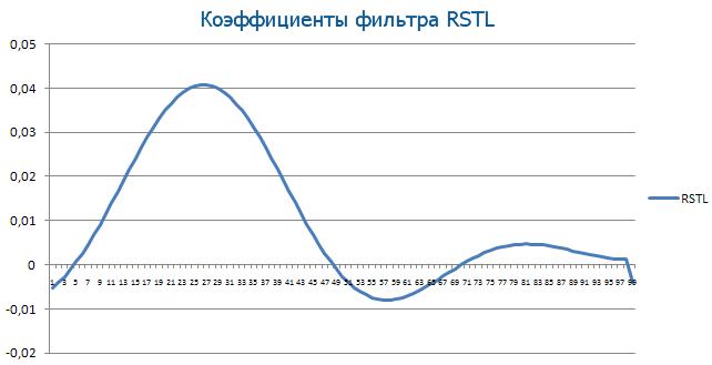 Коэффициенты фильтра RSTL