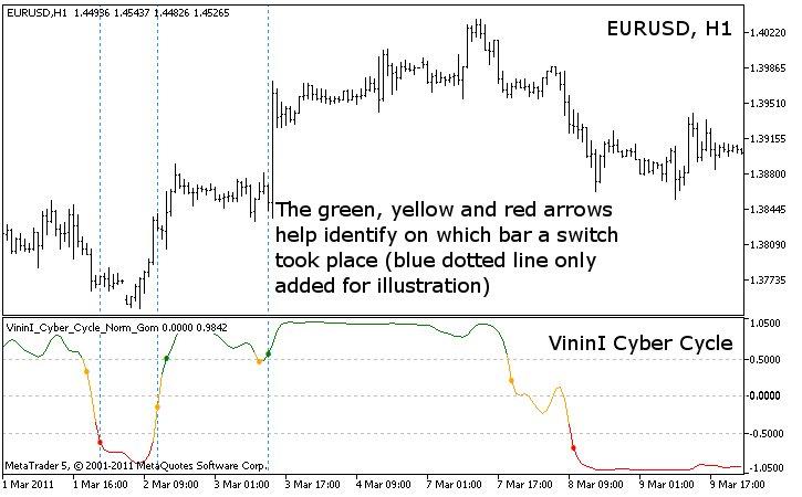 VininI Cyber Cycle indicator