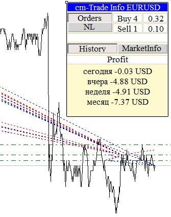 cm-Trade Info