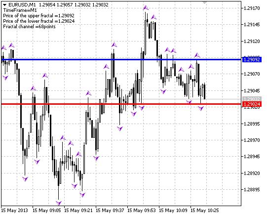 Fig.1 O indicador Fractal_Level_Xrust
