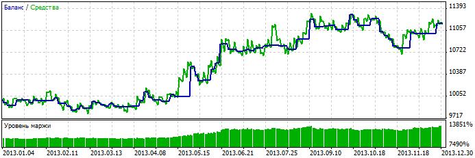 Figura 2. Gráfico de resultados de simulación