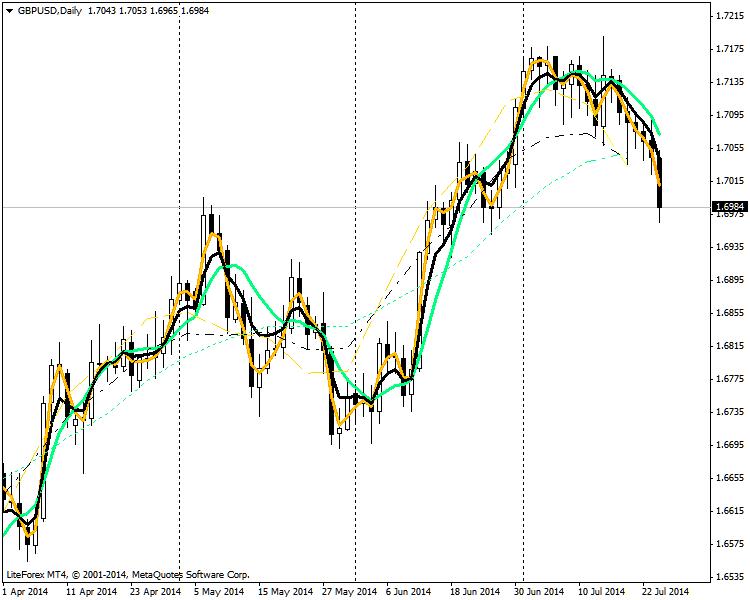 Индикатор fatl-satl balance