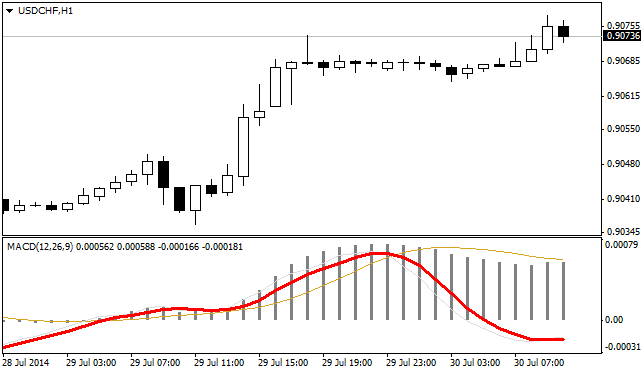 Macd true indicator mt4