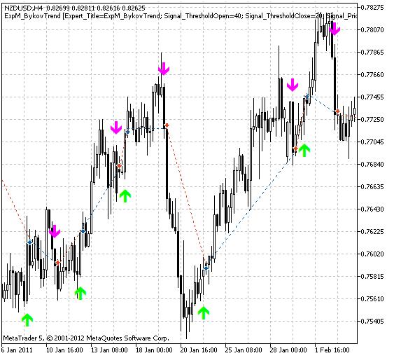 Fig.1. Gráfico com algumas operações de exemplo.