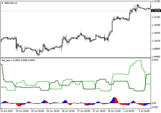 The Heavy indicator MQL4