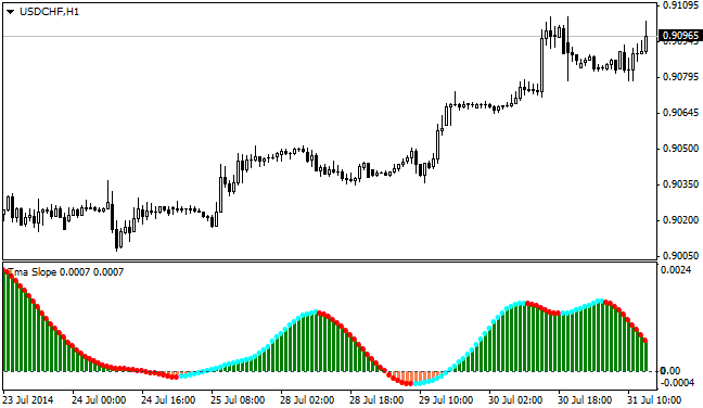 https://c.mql5.com/18/30/Tma_Slope_Indicator_MQL4.png