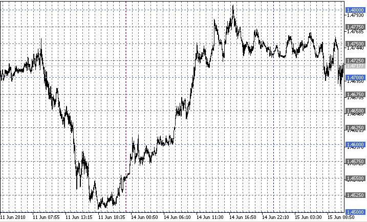 Setka (grid) indicator