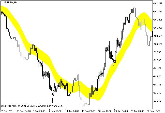 图例 1. 该 XChannel 指标