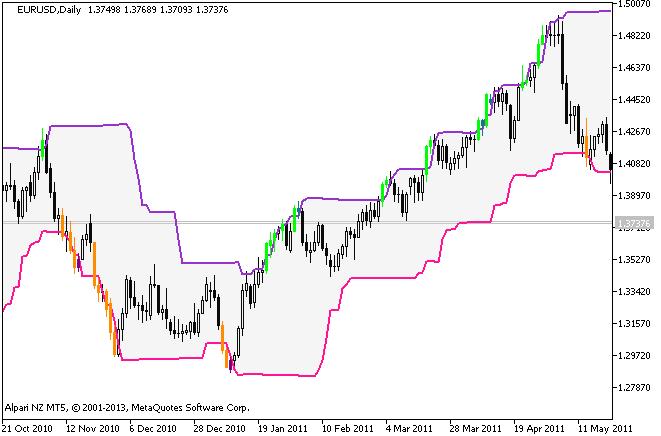 Figura 1. Donchian_Channels_System