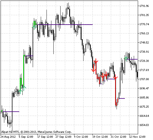 Fig.1 Indicador Easy Trend Visualizer