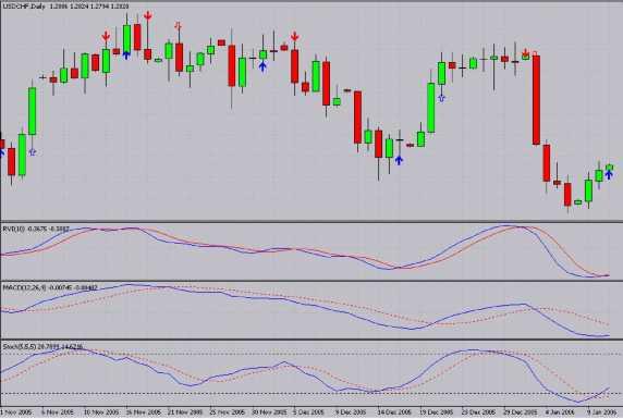 Sell/Buy Alert indicator MetaTrader 4