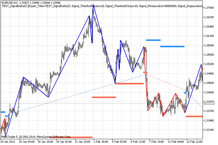 Fig. 1 Example of the trading signals based on Delta ZigZag indicator