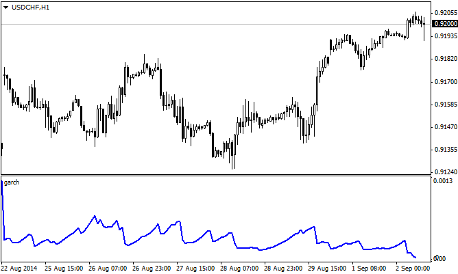 Fractal volatily indicator based on Bollerslev Model