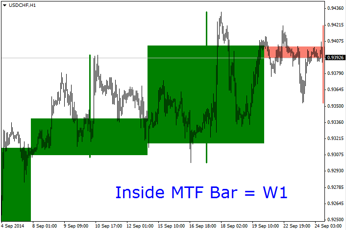 https://c.mql5.com/18/31/Inside_MTF_Bar_Indicator_MetaTrader4.png