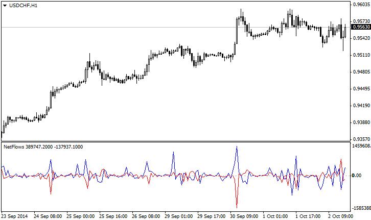 Индикатор NetFlows