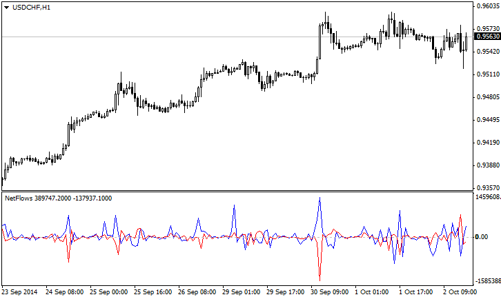 NetFlows indicator