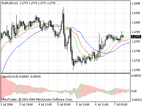 Alligator indicator MetaTrader4