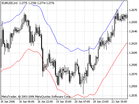 Chaikin Oscillator. Chaikin's Oscillator (CHO) is the difference of moving averages of Accumulation/Distribution.