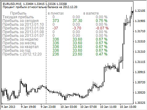 Индикатор прибыли в пунктах и в валюте депозита