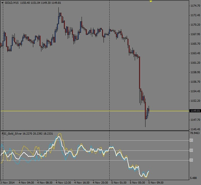 Free Download Of The Multi Market Rsi Gold Silver Indicator By