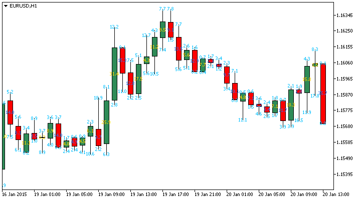 Candle Size Info indicator MetaTrader 5