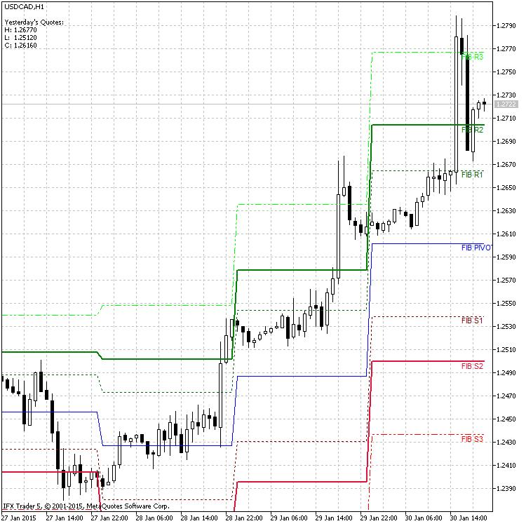 截图 - USD/CAD, H1