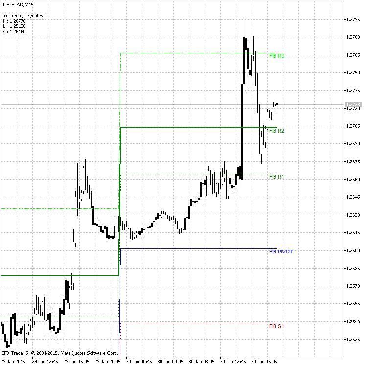 Screen Shot - USD/CAD, M15