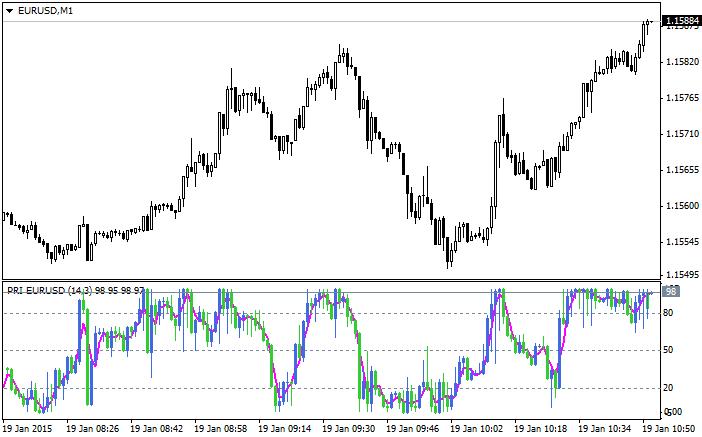 Forex candle predictor mq4