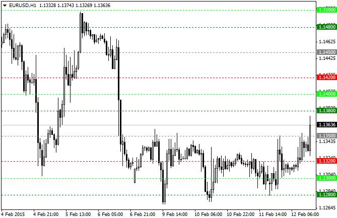 Key Levels - индикатор ценовых уровней круглых чисел: 00, 20, 50, 80