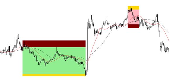 Индикатор отображает историю совершенных сделок на графике цветными прямоугольниками.
