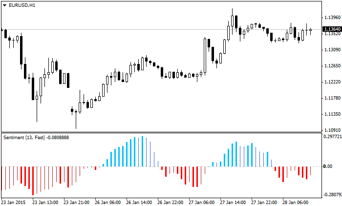 Sentiment histogram MetaTrader4