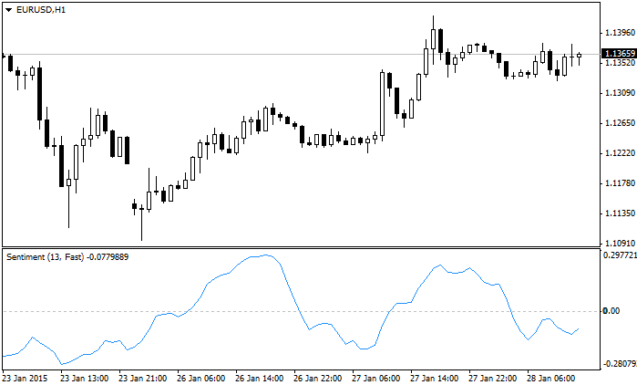 Sentiment line indicator MetaTrader 4