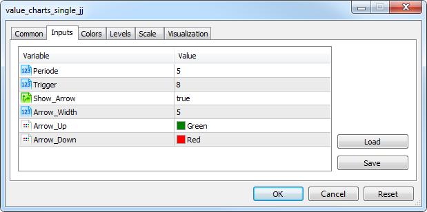 Value Chart Single indicator input parameters