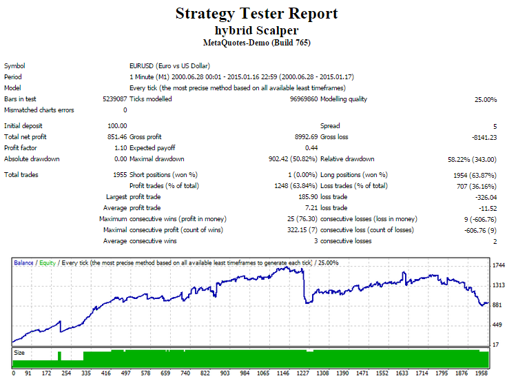 Hybrid Scalper Expert Advisor MetaTrader 4