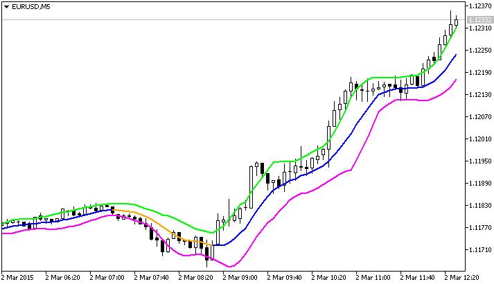 Fig. 1. O indicador Rj_SlidingRange
