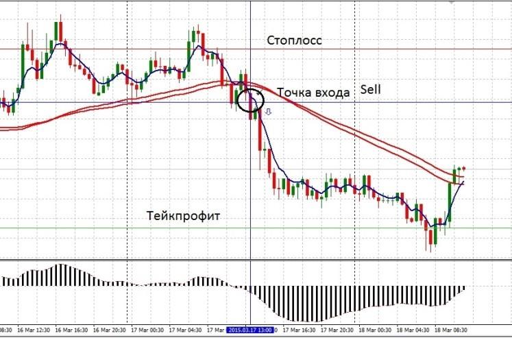 Пример сигнала Sell