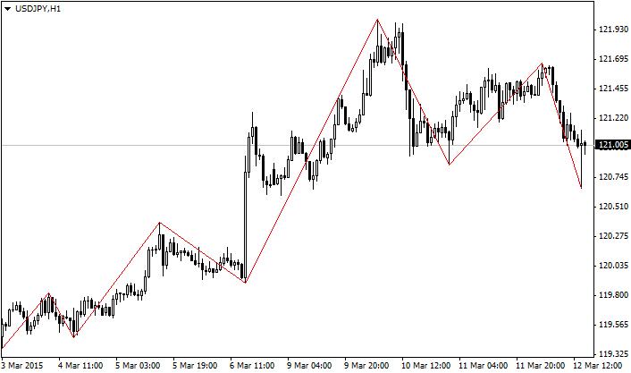 российские биржи торгов