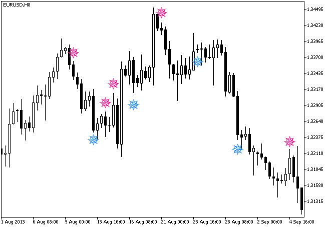 Рис.1. Индикатор NRatioSign