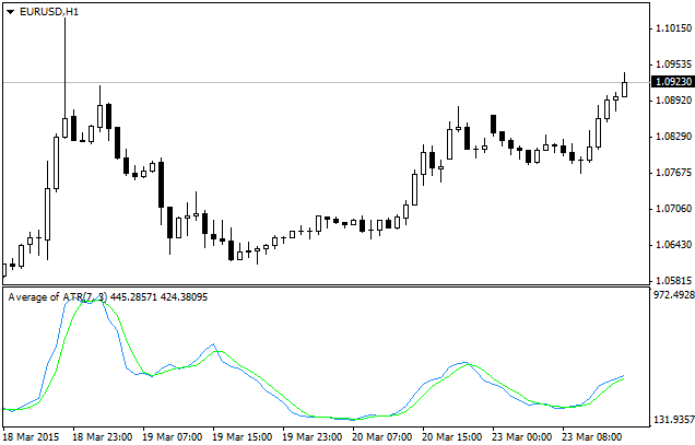 Average of ATR indicator (AATR) MetaTrader 4