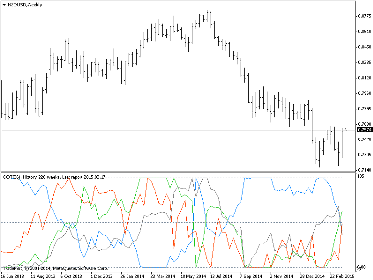 Forex cot indicator