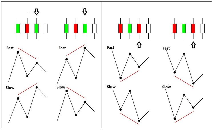 Fig. 1. Signal generation algorithm