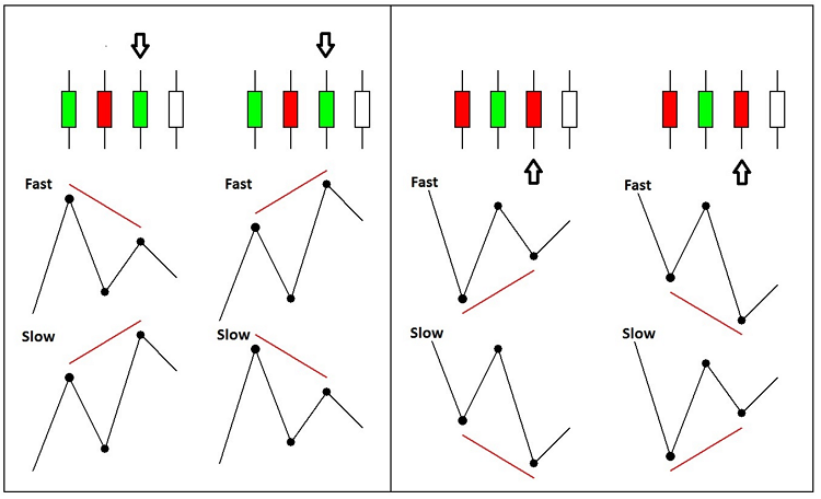 Рис.1. Алгоритм формирования сигналов