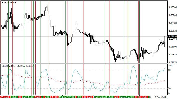 Функция для определения точки (бара) пересечения 2-х линий (индикаторов).