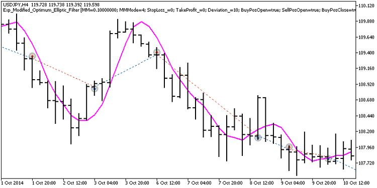 图例. 1. 图表中是交易例子