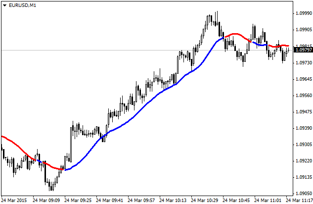 ForexLine indicator