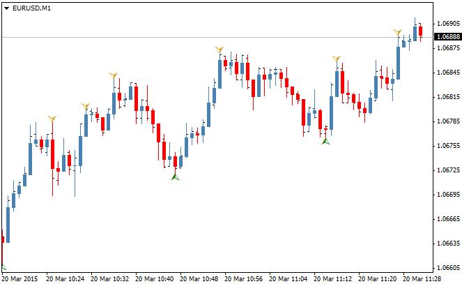 MonEx indicator