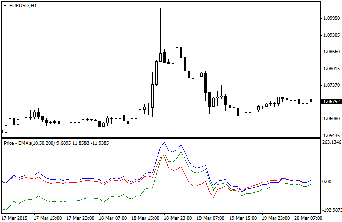 The indicator shows the distance between the open price and 3 different exponential moving averages (EMAs) in pips.